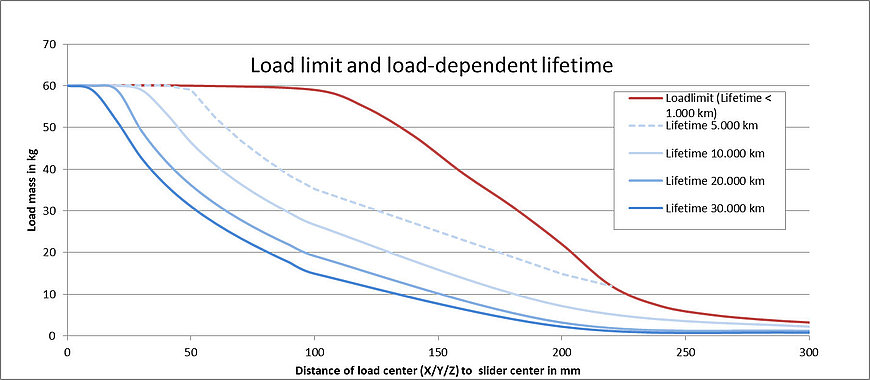 Lifetime and load limit of the V-817.xx6211E0 depending on the load mass and the distance of the center of gravity of the load from the center of the slider.
