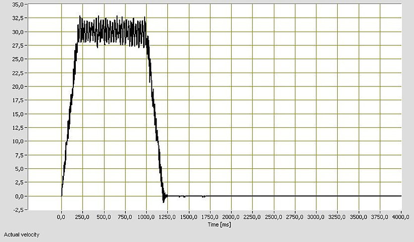 The velocity constancy of an M-238.5PL at 30 mm/s.