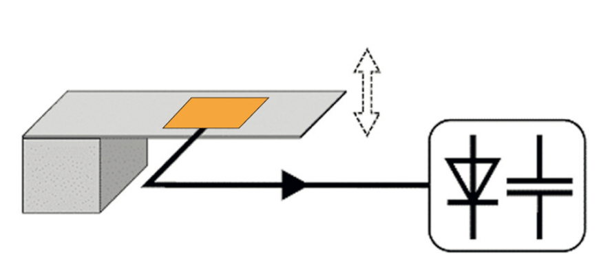 PI Energy Harvesting Process