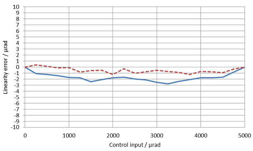 Unidirectional linearity error for both axes: The solid blue line represents axis 1, the dotted brown line represents axis 2. The linearity error at full displacement of the S-331.5SH with the E-727.3SD digital piezo controller is less than 0.05 %.