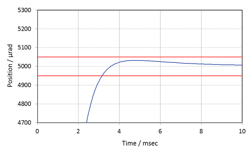 Settling time of an unloaded S-331.5SL at full displacement with E-505 piezo amplifier module and E-509 servo controller module: The settling time is 3 ms with an accuracy of ±1 % for a step of 5 mrad (full displacement).