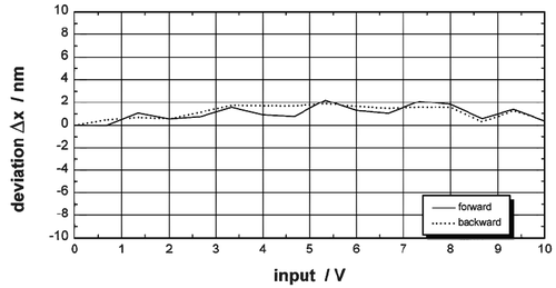 Linearity of a Nanopositioning System