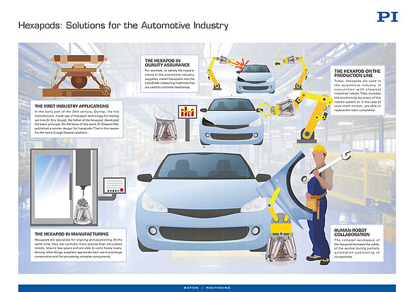 PI Infographic Hexapods Automotive