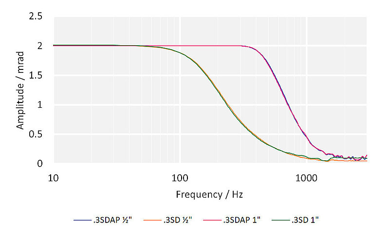 System frequency response with different E-727 controllers and mirror sizes: S-330.2SH