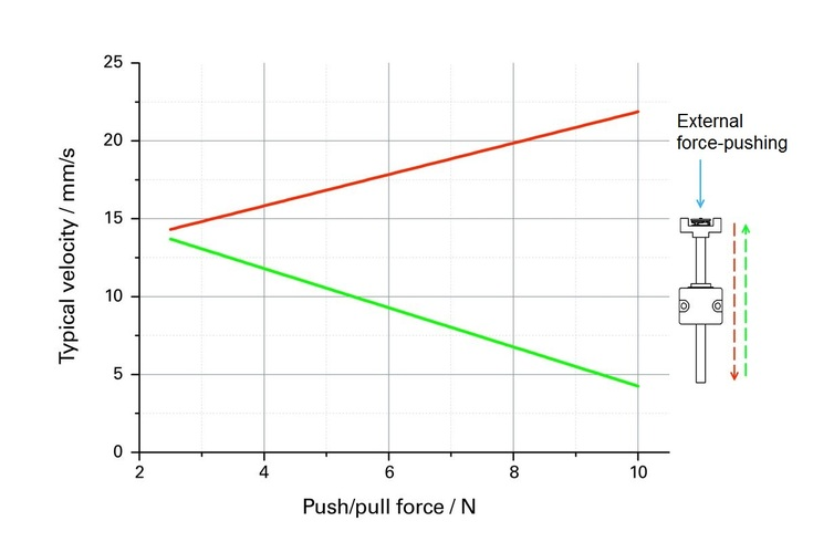 PI N-422 Velocity Force Push, Typical velocity of the actuator over the external push force at 20 kHz operating frequency in and against the force direction