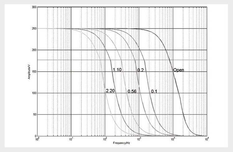 E-536.3xH: Operating limits with various piezo loads, capacitance values in µF