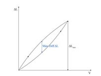 Hysteresis Value