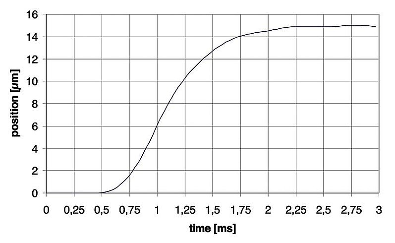 PI P-713 Diagram, settling time for the P-713 at 15 µm is in the 2 ms range