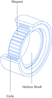 Torque motor design, similar corresponds to a coiled linear motor or short BLDC motor.