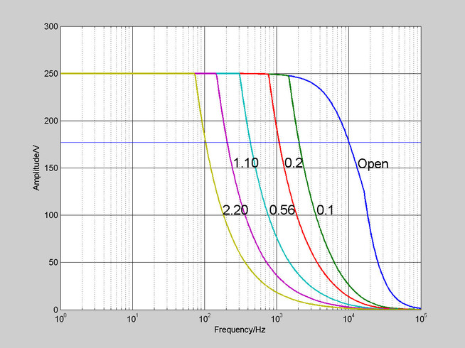 E-536.3x: Operating limits with various piezo loads, capacitance values in µF