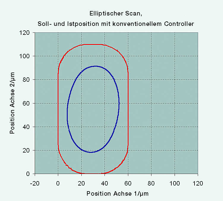 Elliptical scan PID Controller