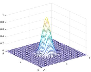 The original Gaussian-like coupling profile