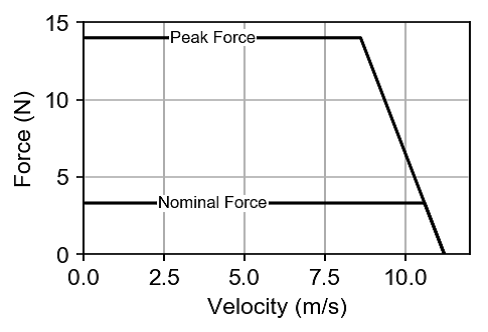 Force-speed diagram of an iron-core linear motor